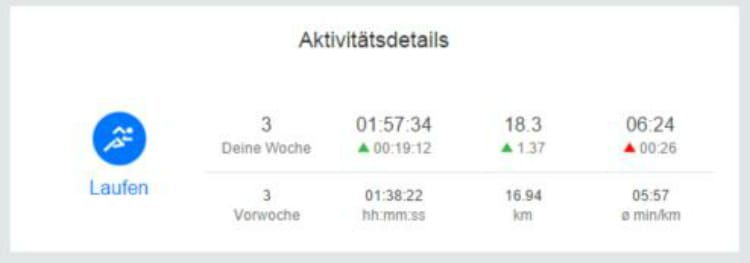 runtastic Laufübersicht / Woche